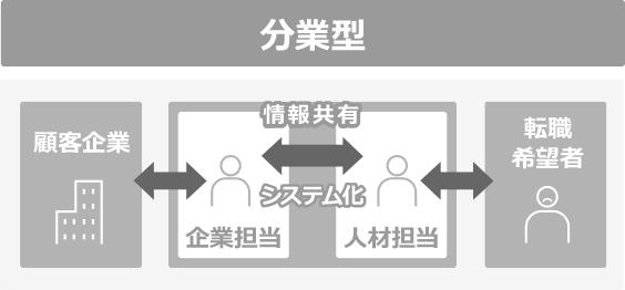分業型 顧客企業⇔企業担当と人材担当で情報共有システム化⇔転職希望者